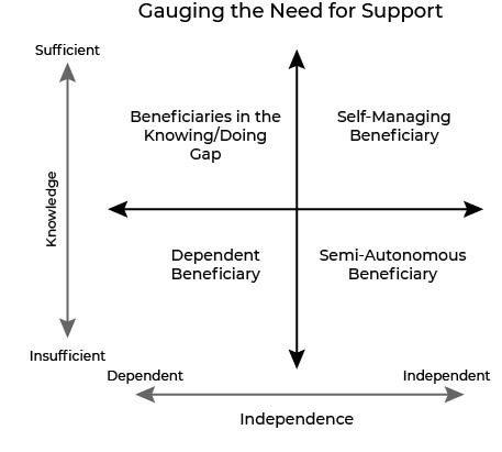 Gauging The Needs for Support Chart. The X-axis represents the Independence of the beneficiary ranging from dependent on the left to independent on the right. The Y-axis represents the Knowledge of the beneficiary ranging from insufficient at the bottom to sufficient at the top. The four quadrants of the chart starting at the top right and going clockwise are: Self-Managing Beneficiary,  Semi-Autonomous Beneficiary, Dependent Beneficiary, and Beneficiary in the Knowledge/Doing Gap respectively.